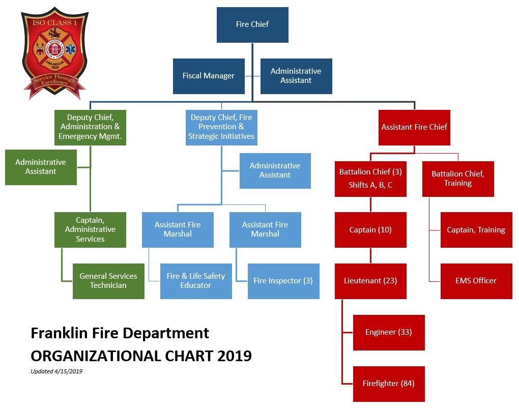 Organizational Chart   City of Franklin, TN