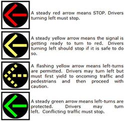 Duke Drive New signal timing apr2015