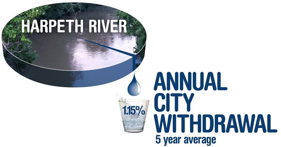 1.15 percent annual city withdrawal 5 year average