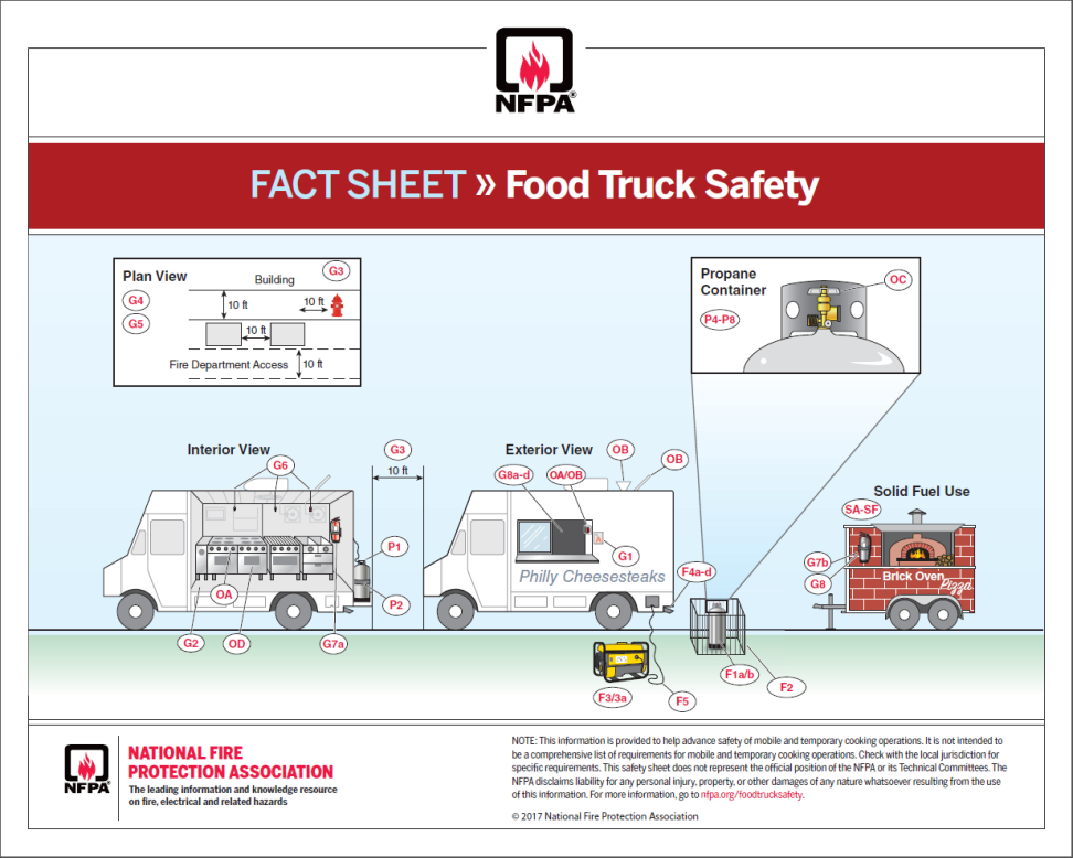 NFPA Food Truck Safety 1