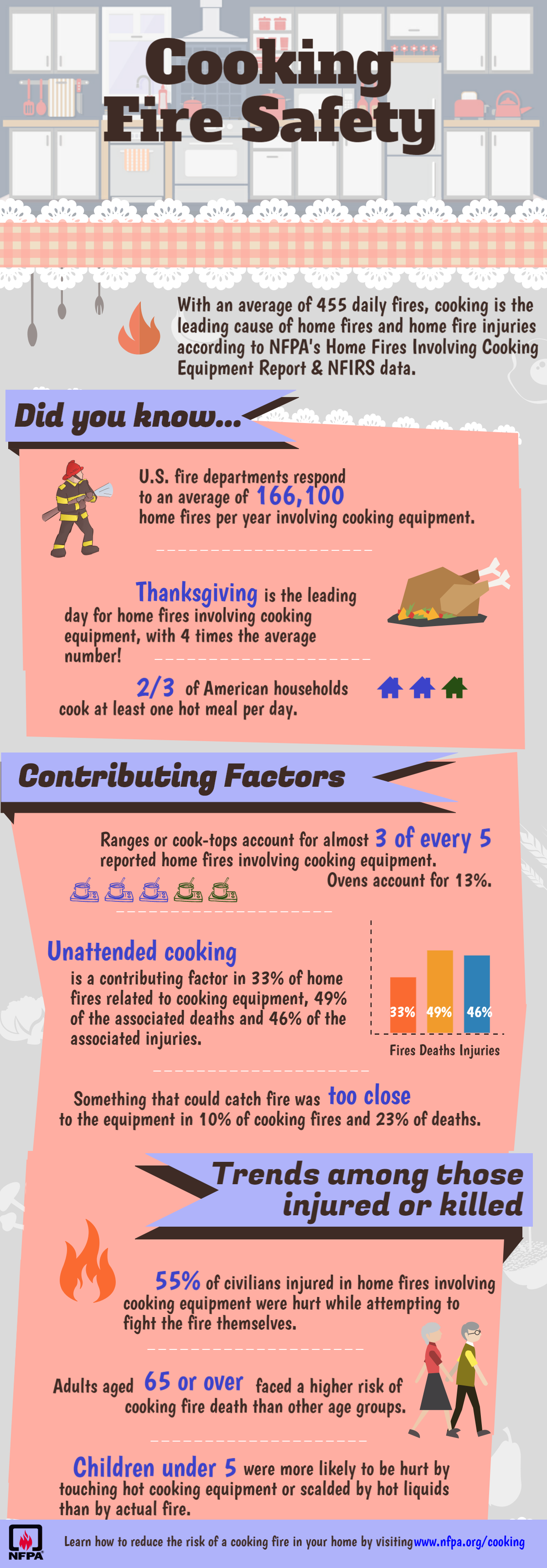 NFPA Cooking Safety Infographic